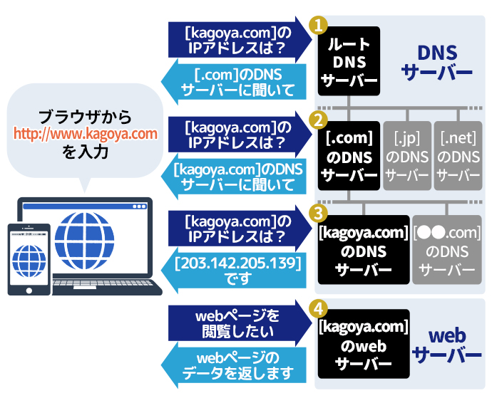 ドメインとDNSサーバー・Webサーバーの関係画像