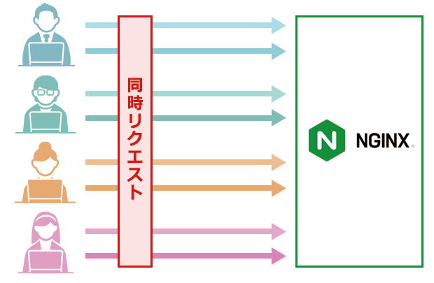 Nginx(エンジンエックス)とは?