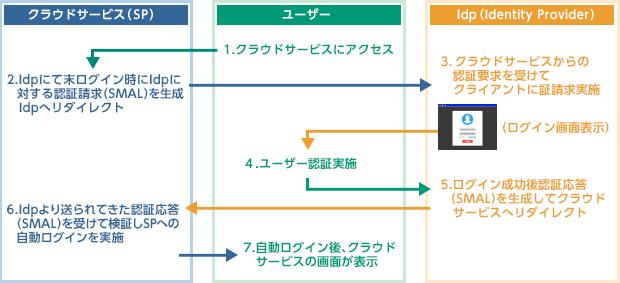 SAML認証方式