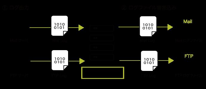 syslogの設定方法