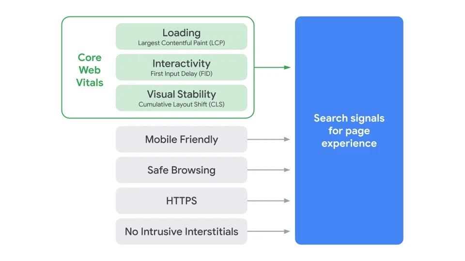 Core Web Vitals の3指標についての画像です。