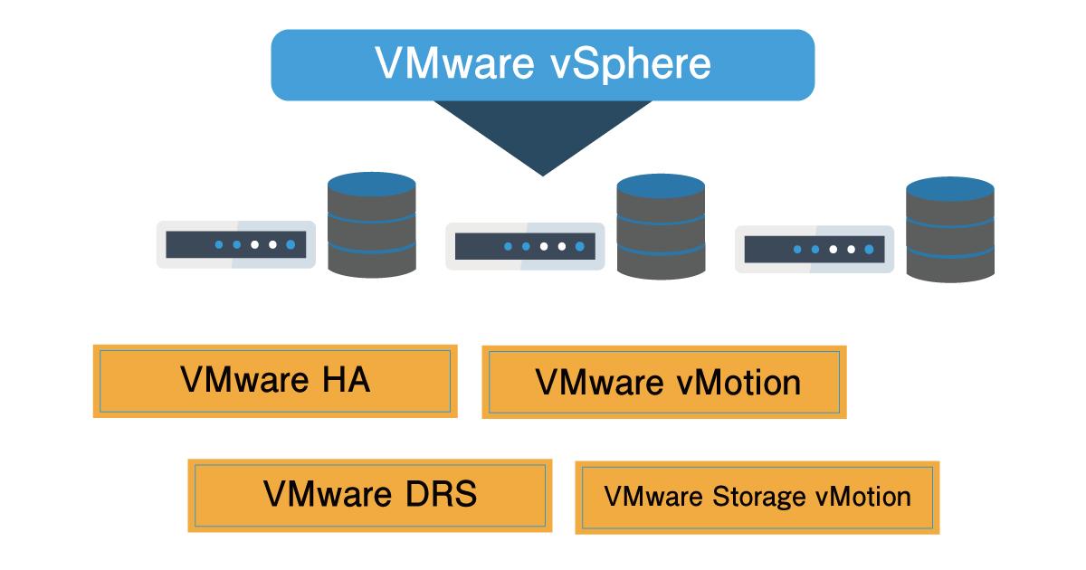 VMware vSphereの画像