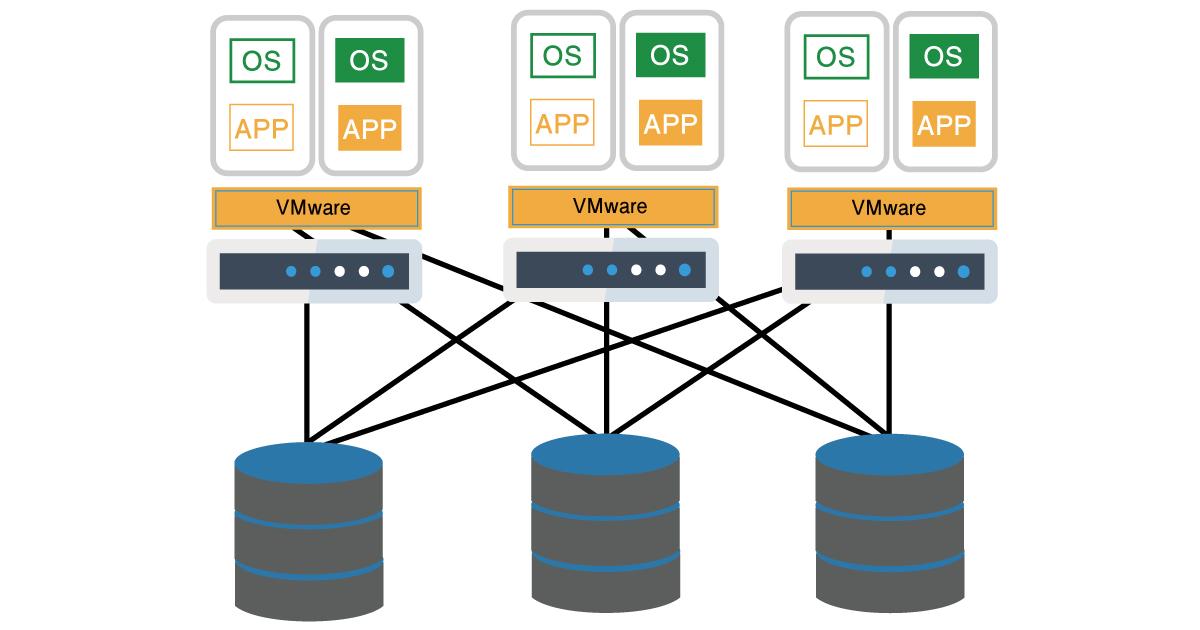 VMware vSphereと共有ストレージとの関わりの画像