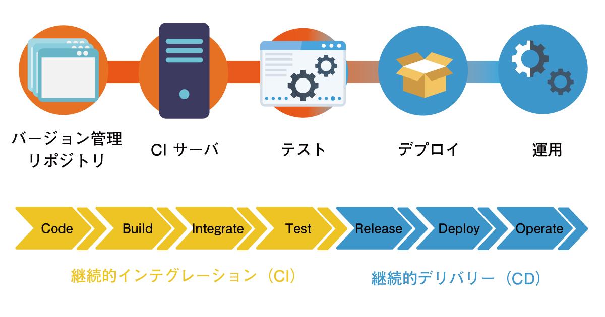 アジャイル開発でCI/CDが果たす役割