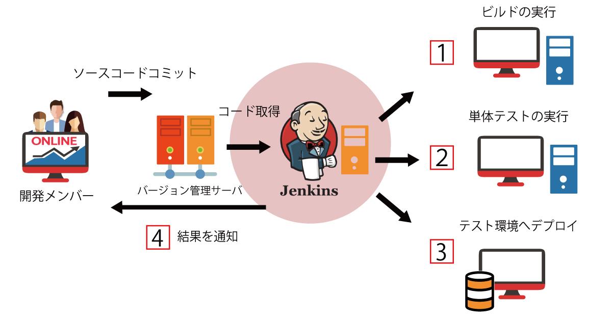 Jenkinsを使ったCI/CD環境づくり
