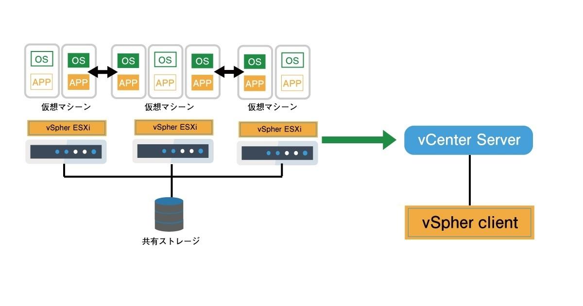 VMware vSphere Clientの説明画像です。