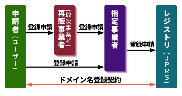 JPドメイン登録の仕組み