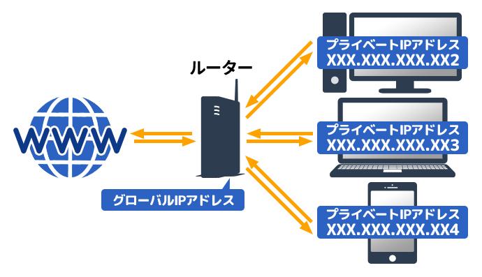 IPアドレスの種類