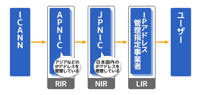IPアドレスの管理