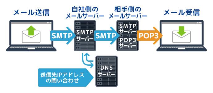 メールサーバーの仕組み