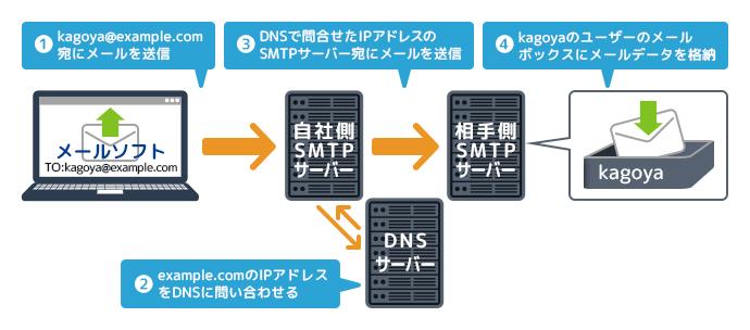 SMTPサーバーの役割