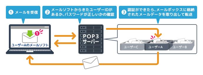 POP3サーバーの役割