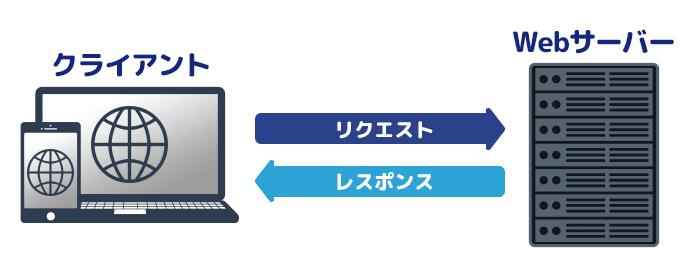 Webサーバー機能