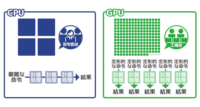 プロセッサ 比較