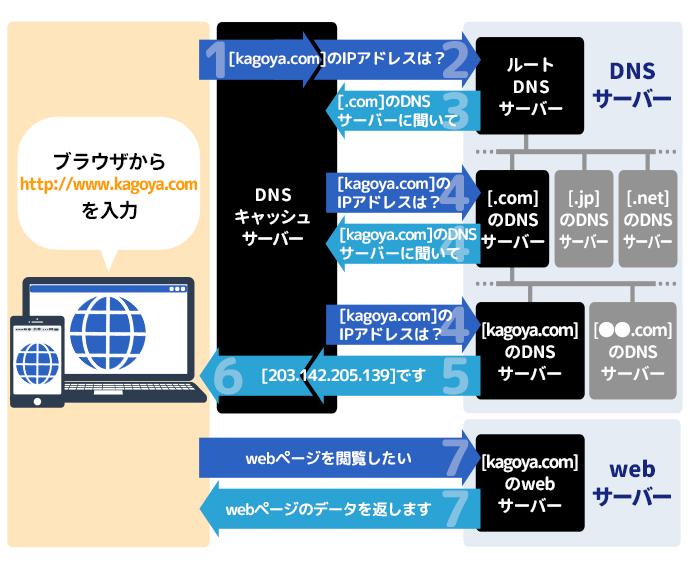 https://www.kagoya.jp/howto/wp-content/uploads/kagoya1804-kgr1_50_dns02-.jpg