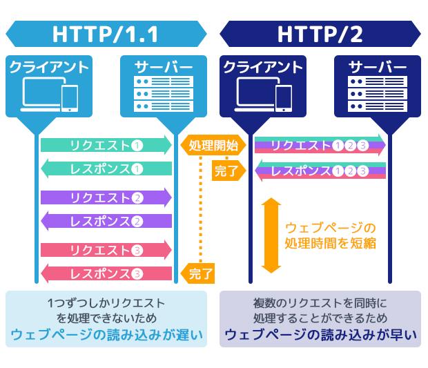 HTTP/2とHTTP/1.1の違い