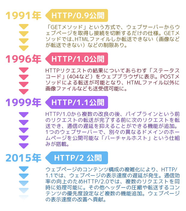 HTTPの歴史年表