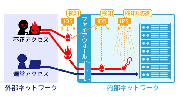 IDS・IPSの仕組みと違い