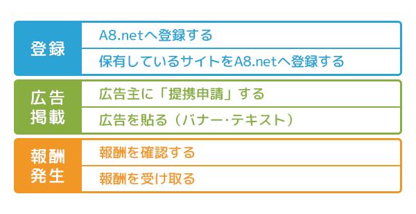 A8.netの使い方の流れ