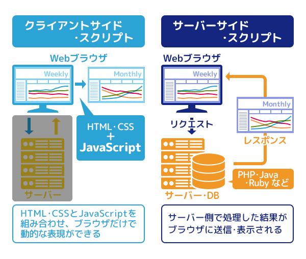 javascript 仕組み