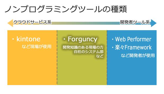 ノンプログラミングツールの種類