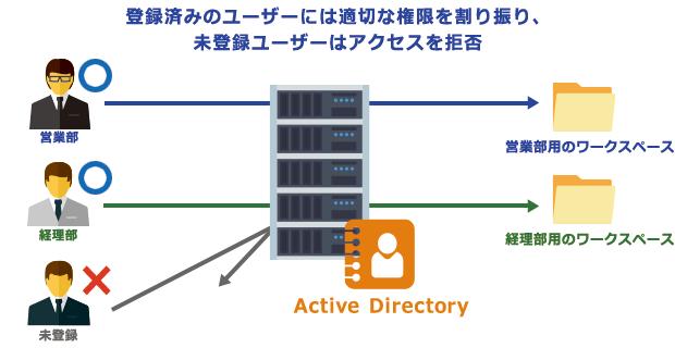 Active Directoryのイメージ